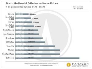 Paragon Chart